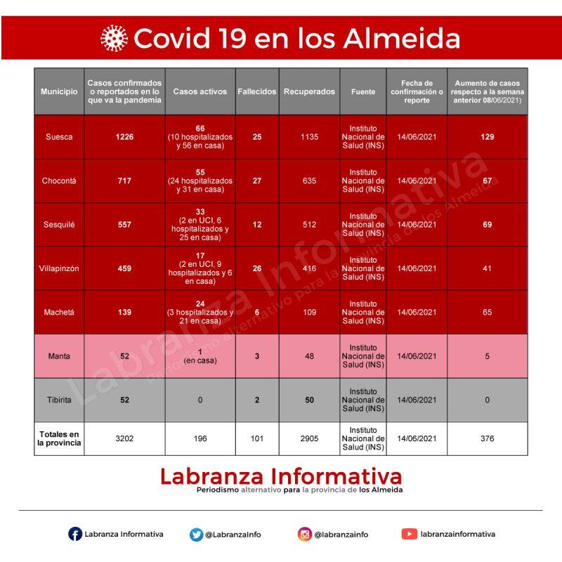 Cifras de coronavirus covid 19 en la provincia de los Almeida 15/08/2021