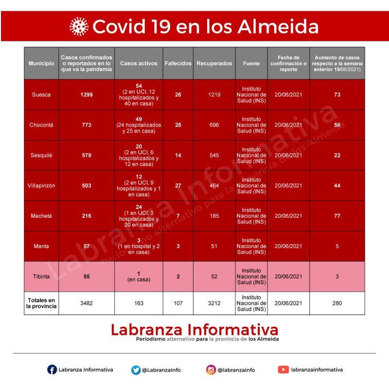 Cifras de coronavirus Covid 19 en la provincia de los Almeida 21/06/2021