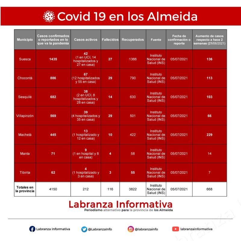 Cifras de coronavirus Covid 19 en la provincia de los Almeida 06/07/2021