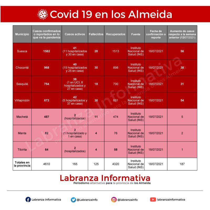 Cifras coronavirus Covid 19 en la provincia de los Almeida 19/07/2021