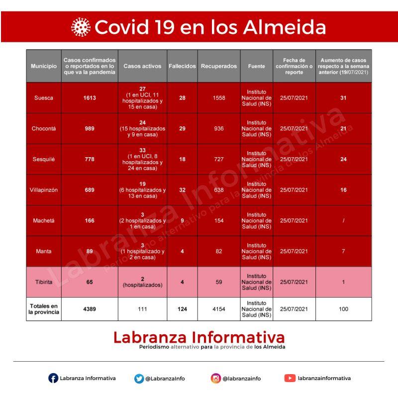 Cifras de coronavirus Covid 19 en los Almeida 26/07/2021