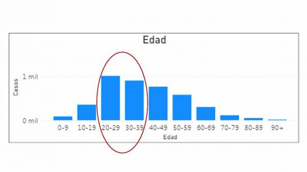 Estadísticas de contagio de coronavirus Covid 19 en la provincia de los Almeida por edades