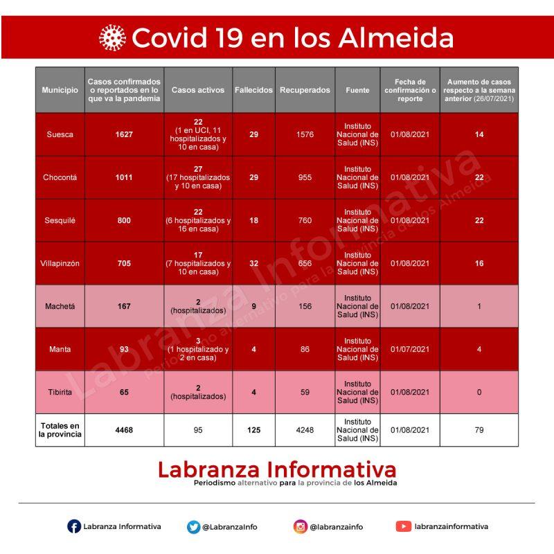 Cifras de coronavirus Covid 19 en la provincia de los Almeida 02/08/2021