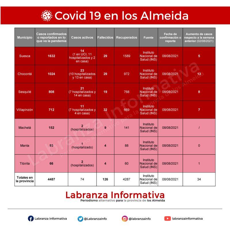 Cifras de coronavirus Covis 19 en la provincia de los Almeida 09/08/2021