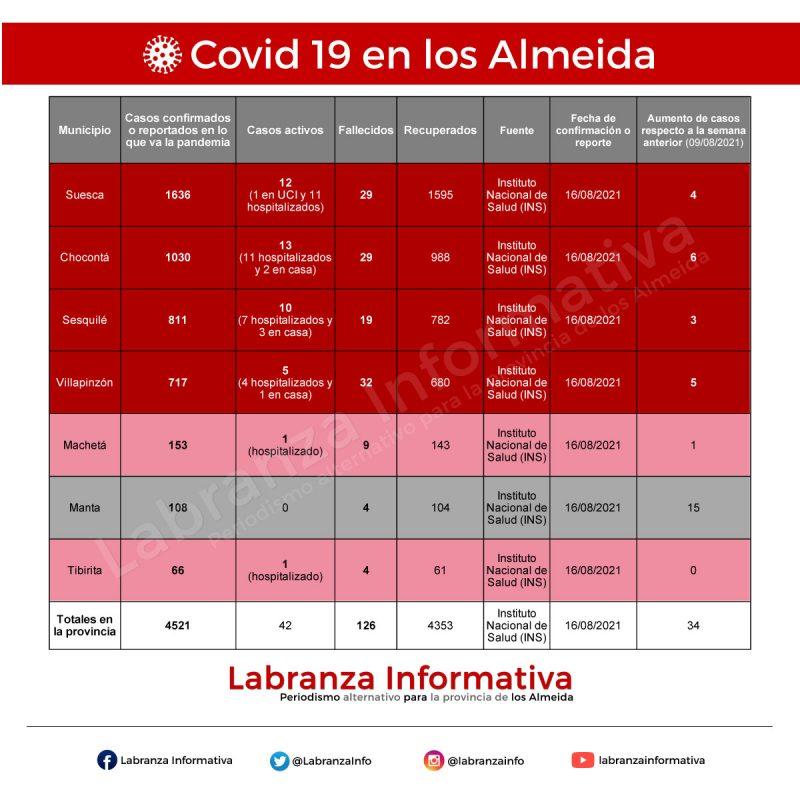Cifras de coronavirus Covid 19 en la provincia de los Almeida 17/08/2021