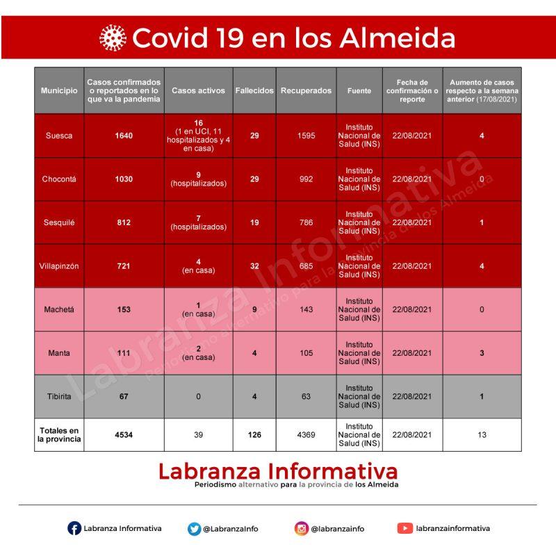 Cifras de coronavirus Covid 19 en la provincia de los Almeida 23/08/2021