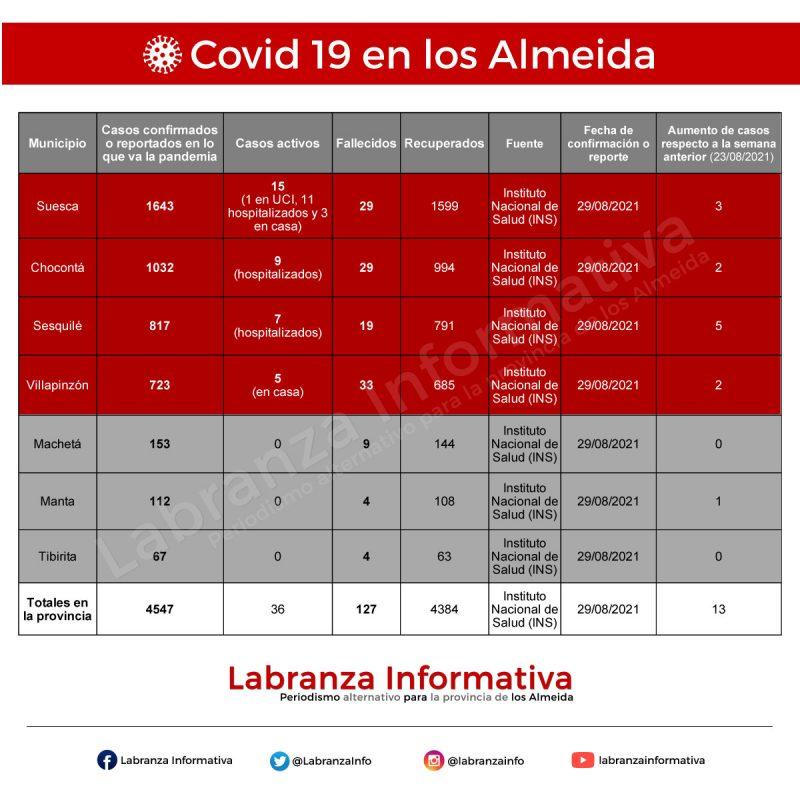 Cifras de coronavirus Covid 19 en la provincia de los Almeida 30/08/2021