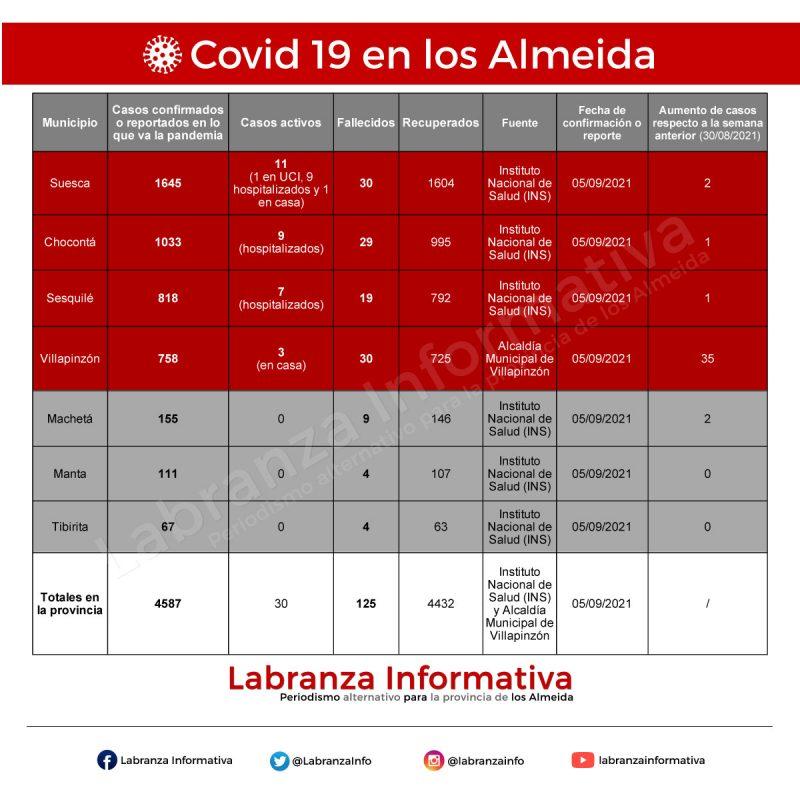 Persisten los contagios de coronavirus en la región