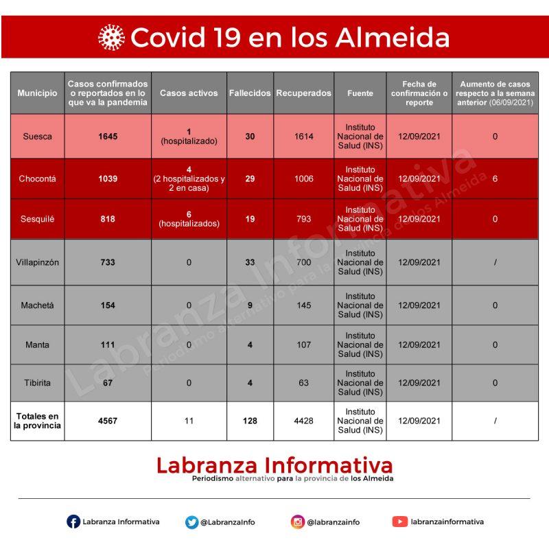 Cifras de coronavirus Covid 19 en la provincia de los Almeida 13/09/2021