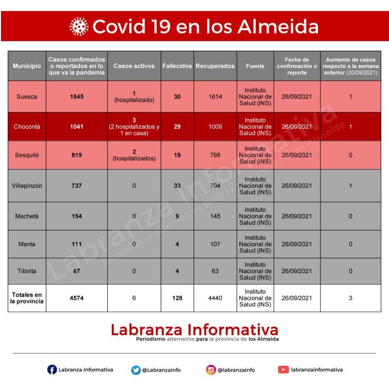 Cifras de coronavirus Covid 19 en la provincia de los Almeida 27/09/2021