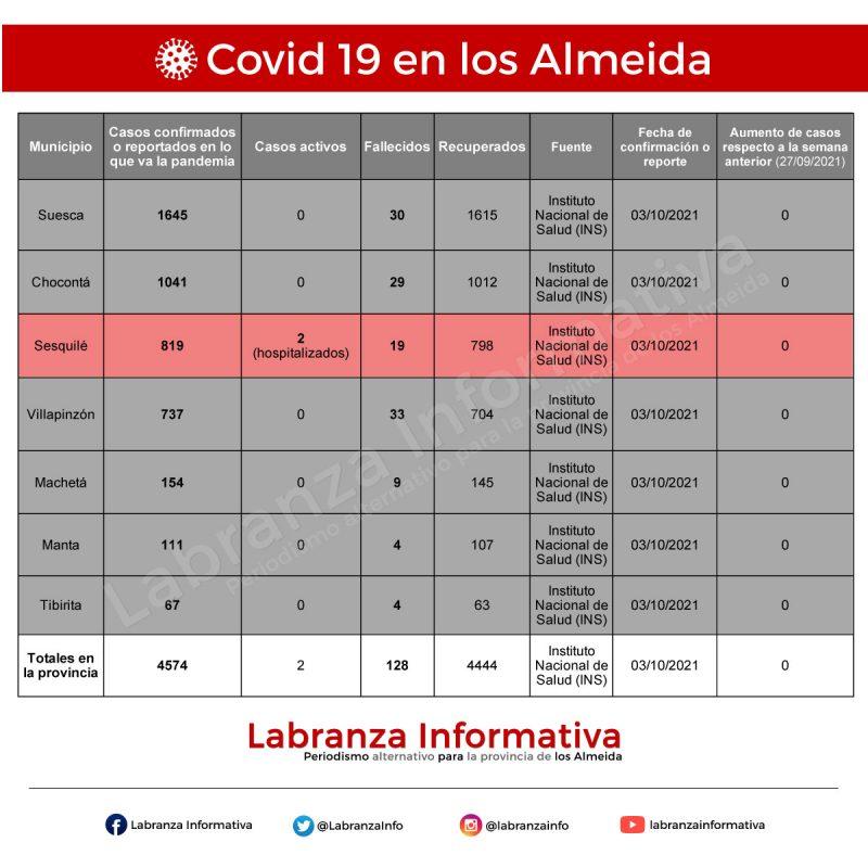 Cifras de contagios de coronavirus Covid 19 en la provincia de los Almeida 04/10/2021