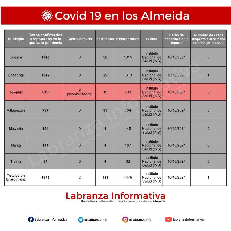 Cifras de contagios de coronavirus Covid 19 en la provincia de los Almeida 11/10/2021