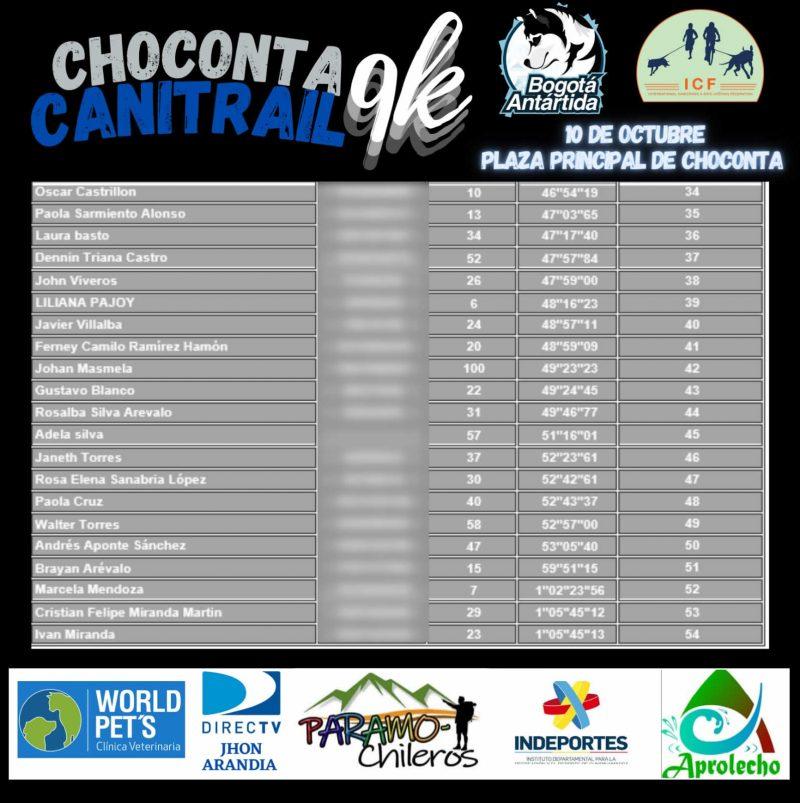 Posiciones 1er canitrail en Chocontá 02
