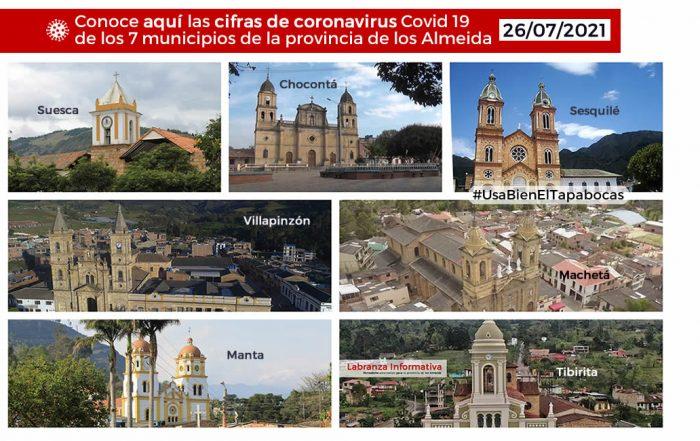 Al menos un hospitalizado por Covid 19 reportan en todos los municipios de los Almeida
